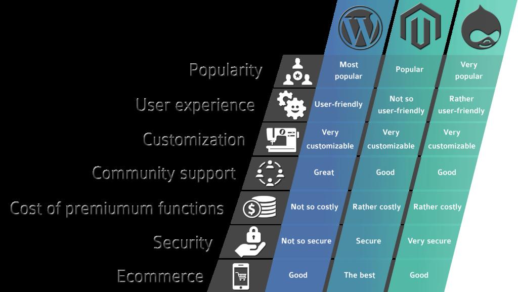 facilidad wordpress user