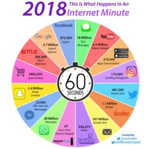 paginas web por minuto